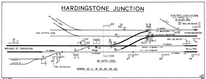 Hardingstone Junction signals